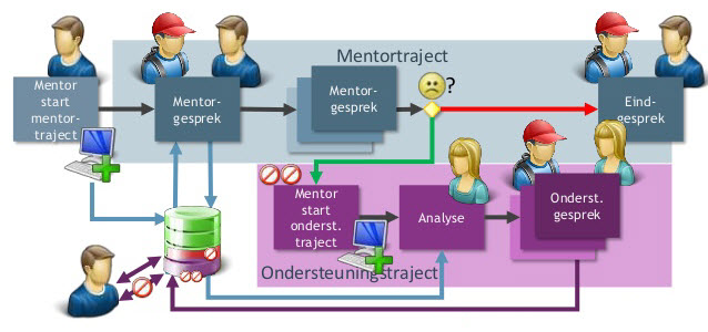 Mentortrajecten - Logopedie Grave